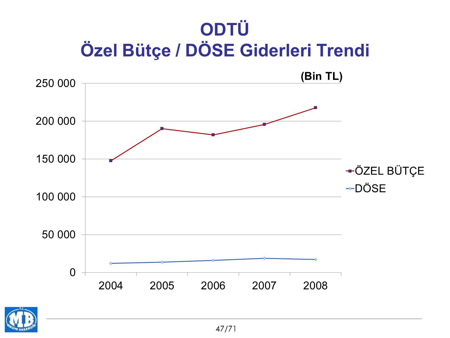 47/71 ODTÜ Özel Bütçe / DÖSE Giderleri Trendi (Bin TL)