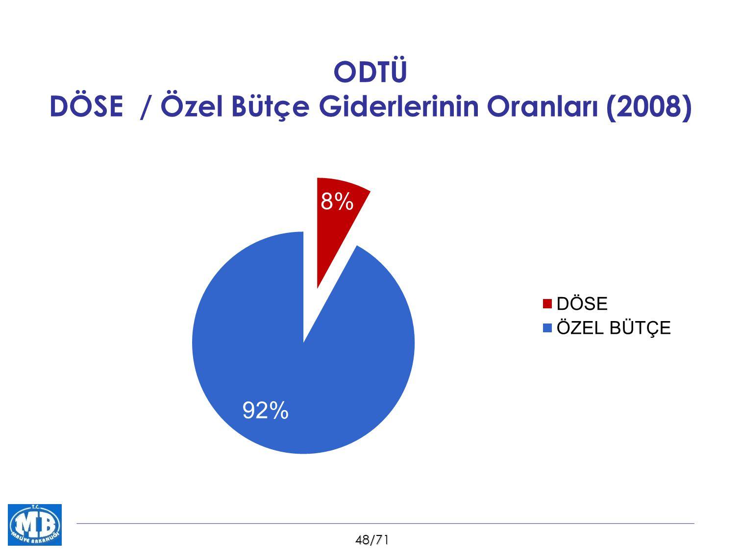 48/71 ODTÜ DÖSE / Özel Bütçe Giderlerinin Oranları (2008)