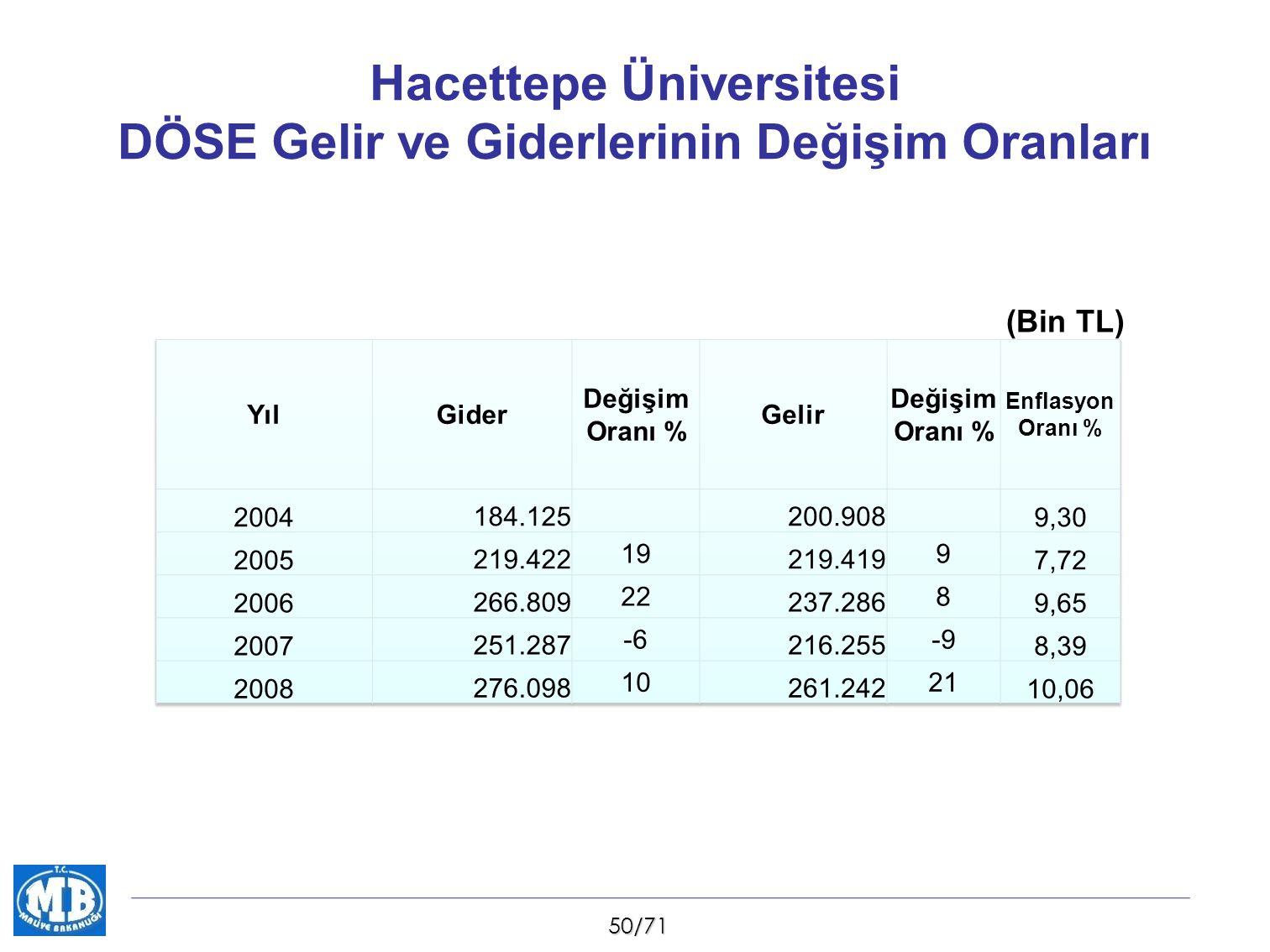 50/71 Hacettepe Üniversitesi DÖSE Gelir ve Giderlerinin Değişim Oranları (Bin TL)