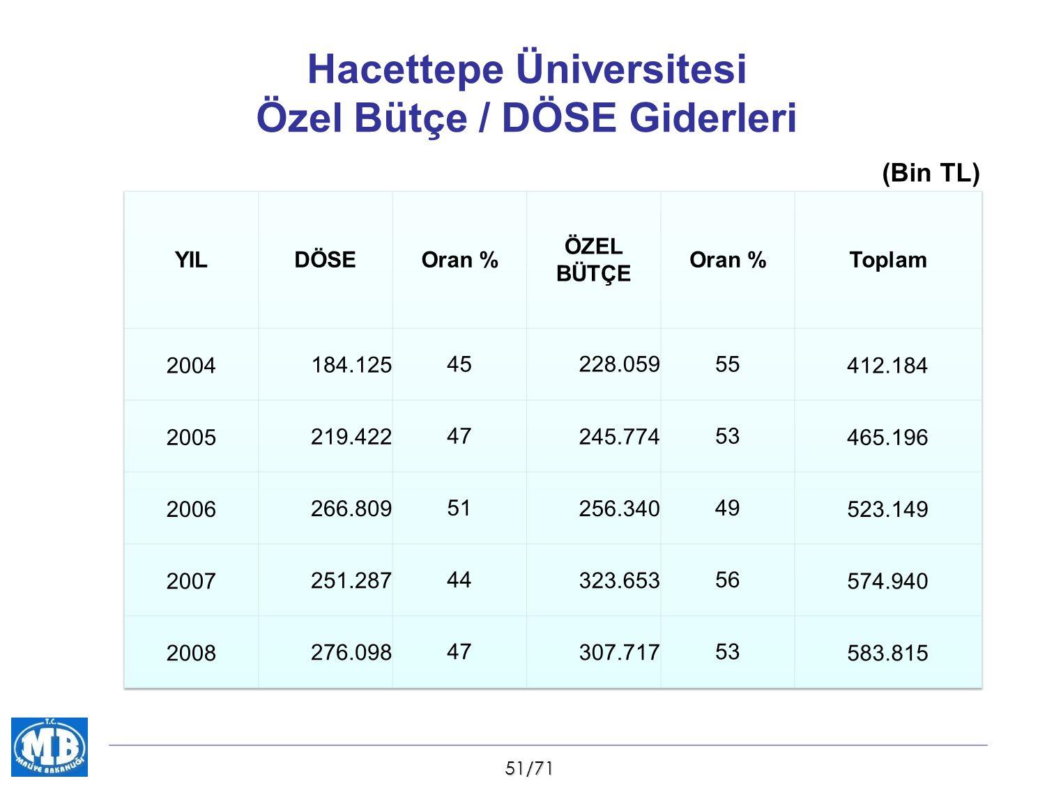 51/71 Hacettepe Üniversitesi Özel Bütçe / DÖSE Giderleri (Bin TL)