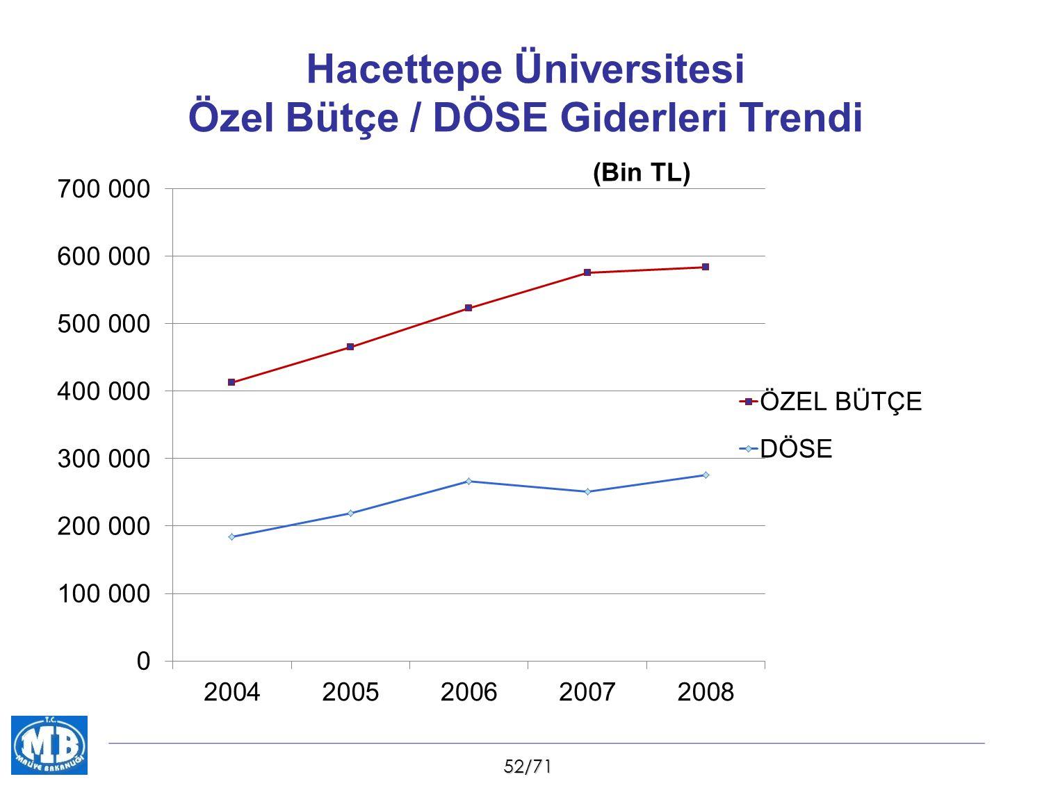 52/71 Hacettepe Üniversitesi Özel Bütçe / DÖSE Giderleri Trendi (Bin TL)