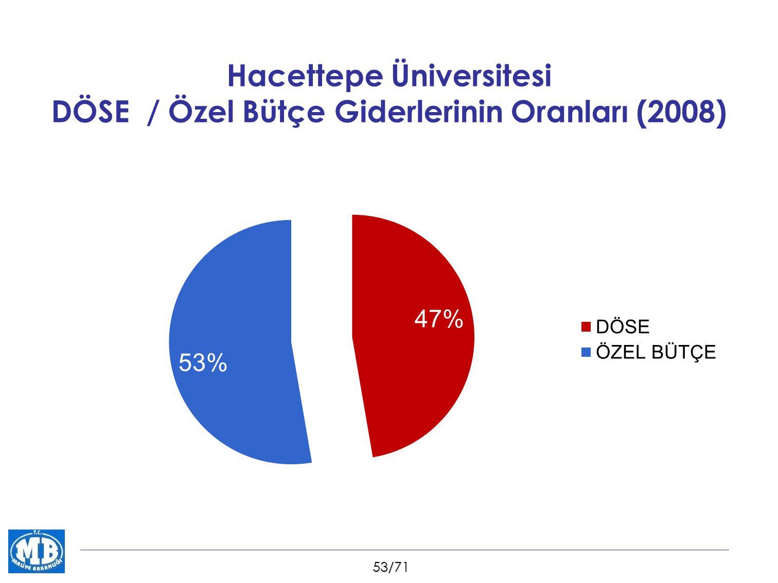 53/71 Hacettepe Üniversitesi DÖSE / Özel Bütçe Giderlerinin Oranları (2008)