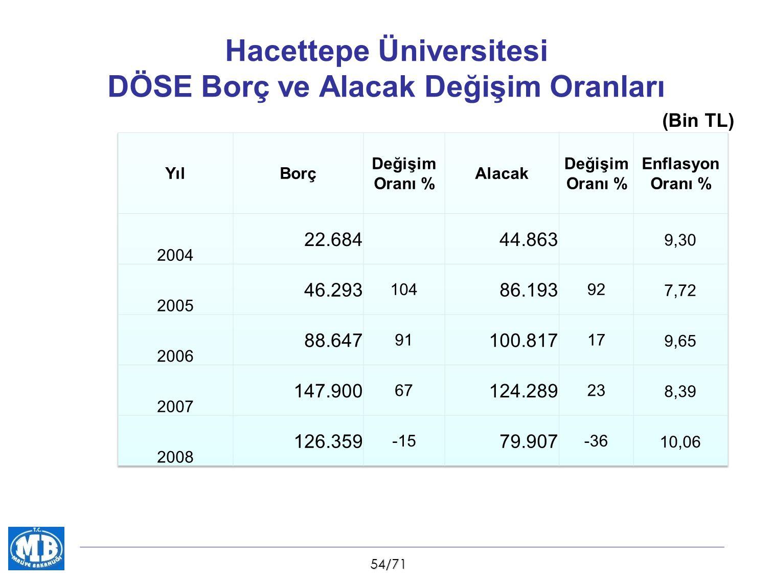 54/71 Hacettepe Üniversitesi DÖSE Borç ve Alacak Değişim Oranları (Bin TL)