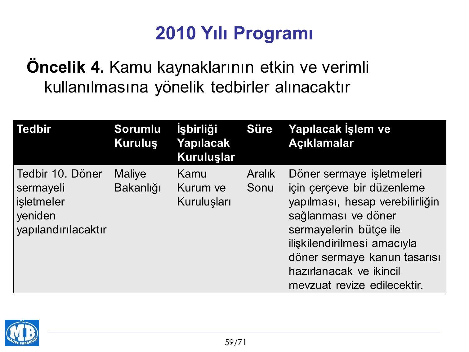 59/71 Öncelik 4. Kamu kaynaklarının etkin ve verimli kullanılmasına yönelik tedbirler alınacaktır 2010 Yılı Programı TedbirSorumlu Kuruluş İşbirliği Y