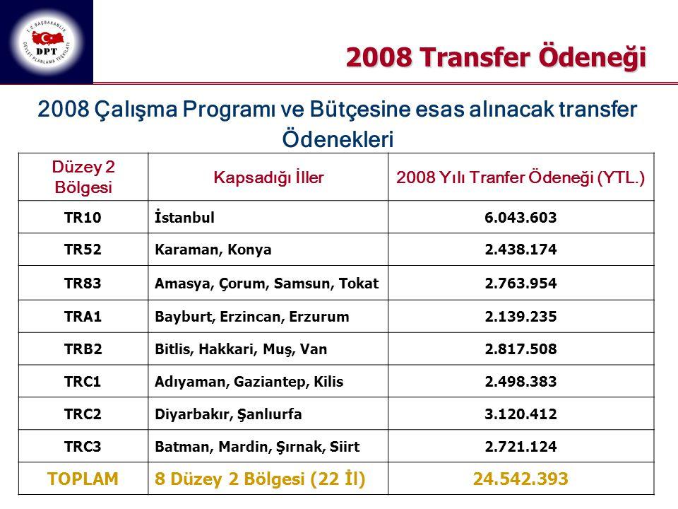 2008 Transfer Ödeneği 2008 Çalışma Programı ve Bütçesine esas alınacak transfer Ödenekleri Düzey 2 Bölgesi Kapsadığı İller2008 Yılı Tranfer Ödeneği (Y