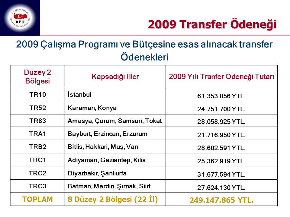2009 Transfer Ödeneği 2009 Çalışma Programı ve Bütçesine esas alınacak transfer Ödenekleri Düzey 2 Bölgesi Kapsadığı İller2009 Yılı Tranfer Ödeneği Tu