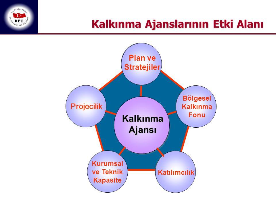 Projecilik Plan ve Stratejiler Katılımcılık Kurumsal ve Teknik Kapasite Bölgesel Kalkınma Fonu Kalkınma Ajansı Kalkınma Ajanslarının Etki Alanı