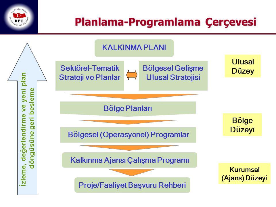 Planlama-Programlama Çerçevesi Bölgesel (Operasyonel) Programlar Kalkınma Ajansı Çalışma Programı Bölgesel Gelişme Ulusal Stratejisi Sektörel-Tematik