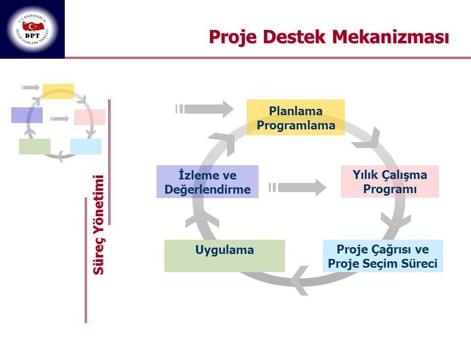 Implementation Planlama Programlama Yılık Çalışma Programı Proje Çağrısı ve Proje Seçim Süreci Uygulama İzleme ve Değerlendirme Süreç Yönetimi Proje D