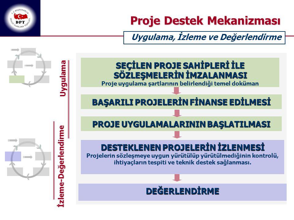 SEÇİLEN PROJE SAHİPLERİ İLE SÖZLEŞMELERİN İMZALANMASI Proje uygulama şartlarının belirlendiği temel doküman BAŞARILI PROJELERİN FİNANSE EDİLMESİ PROJE