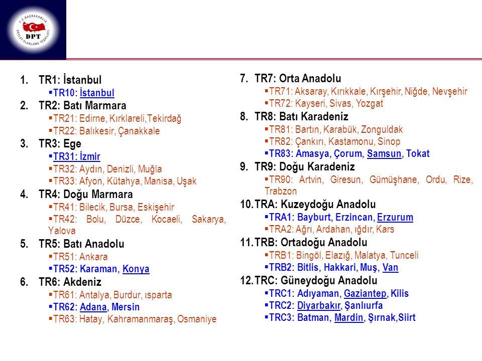 1.TR1: İstanbul  TR10: İstanbul 2.TR2: Batı Marmara  TR21: Edirne, Kırklareli,Tekirdağ  TR22: Balıkesir, Çanakkale 3.TR3: Ege  TR31: İzmir  TR32: