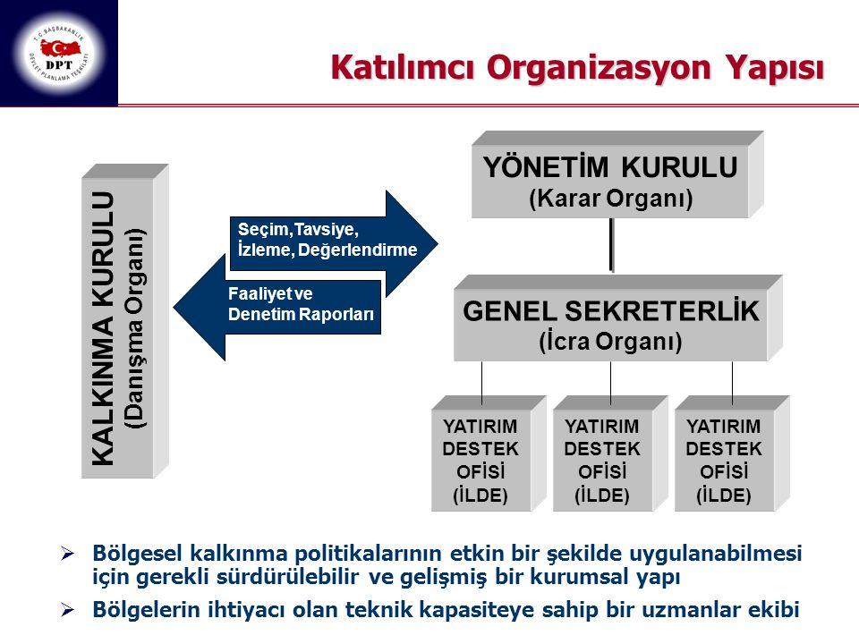 Katılımcı Organizasyon Yapısı YÖNETİM KURULU (Karar Organı) KALKINMA KURULU (Danışma Organı) GENEL SEKRETERLİK (İcra Organı) Seçim,Tavsiye, İzleme, De