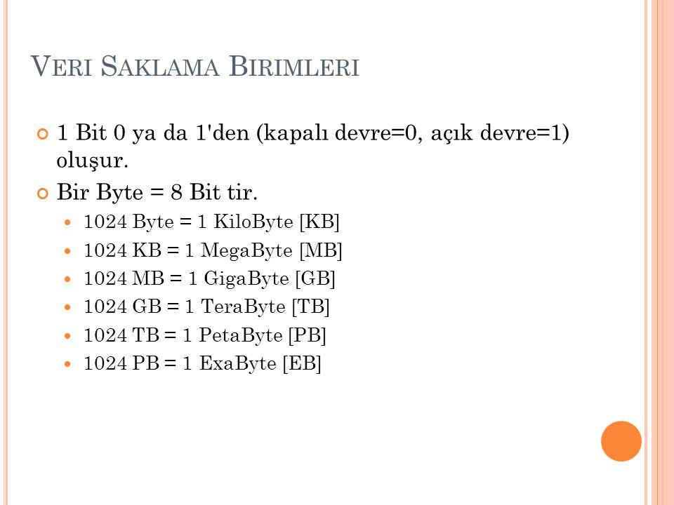 V ERI S AKLAMA B IRIMLERI 1 Bit 0 ya da 1'den (kapalı devre=0, açık devre=1) oluşur. Bir Byte = 8 Bit tir. 1024 Byte = 1 KiloByte [KB] 1024 KB = 1 Meg