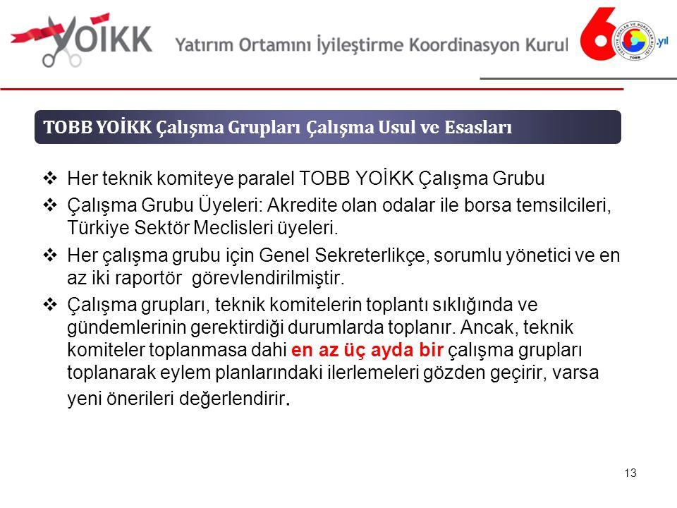  Her teknik komiteye paralel TOBB YOİKK Çalışma Grubu  Çalışma Grubu Üyeleri: Akredite olan odalar ile borsa temsilcileri, Türkiye Sektör Meclisleri üyeleri.
