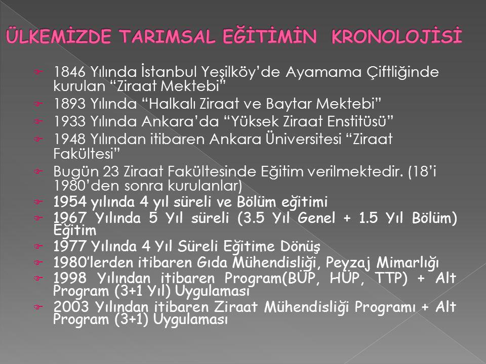 """ 1846 Yılında İstanbul Yeşilköy'de Ayamama Çiftliğinde kurulan """"Ziraat Mektebi""""  1893 Yılında """"Halkalı Ziraat ve Baytar Mektebi""""  1933 Yılında Anka"""