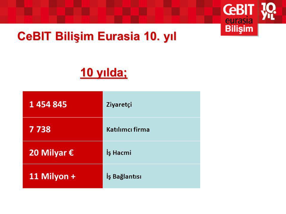 CeBIT Bilişim Eurasia 10. yıl 10 yılda; 1 454 845 Ziyaretçi 7 738 Katılımcı firma 20 Milyar € İş Hacmi 11 Milyon + İş Bağlantısı