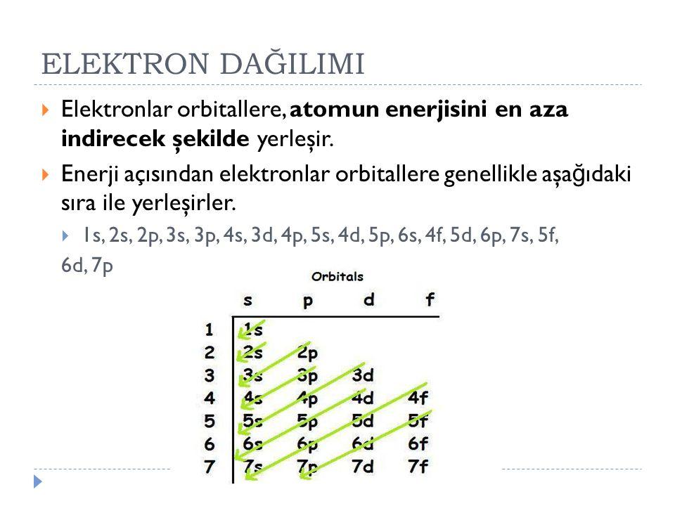 ELEKTRON DAĞILIMI  Elektronlar orbitallere, atomun enerjisini en aza indirecek şekilde yerleşir.  Enerji açısından elektronlar orbitallere genellikl