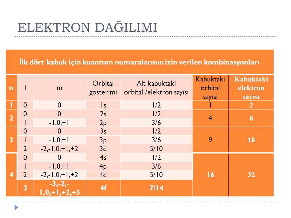 ELEKTRON DAĞILIMI İ lk dört kabuk için kuantum numaralarının izin verilen kombinasyonları nlm Orbital gösterimi Alt kabuktaki orbital /elektron sayısı