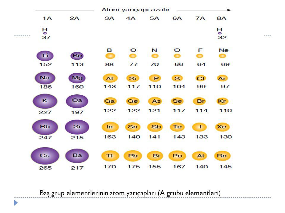 Baş grup elementlerinin atom yarıçapları (A grubu elementleri)