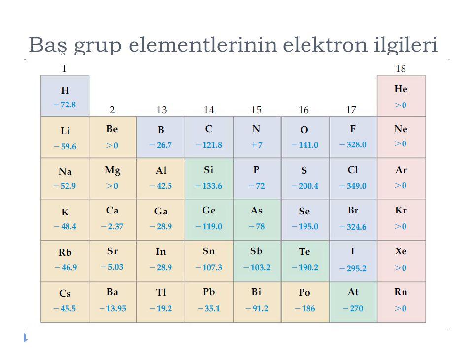 Baş grup elementlerinin elektron ilgileri