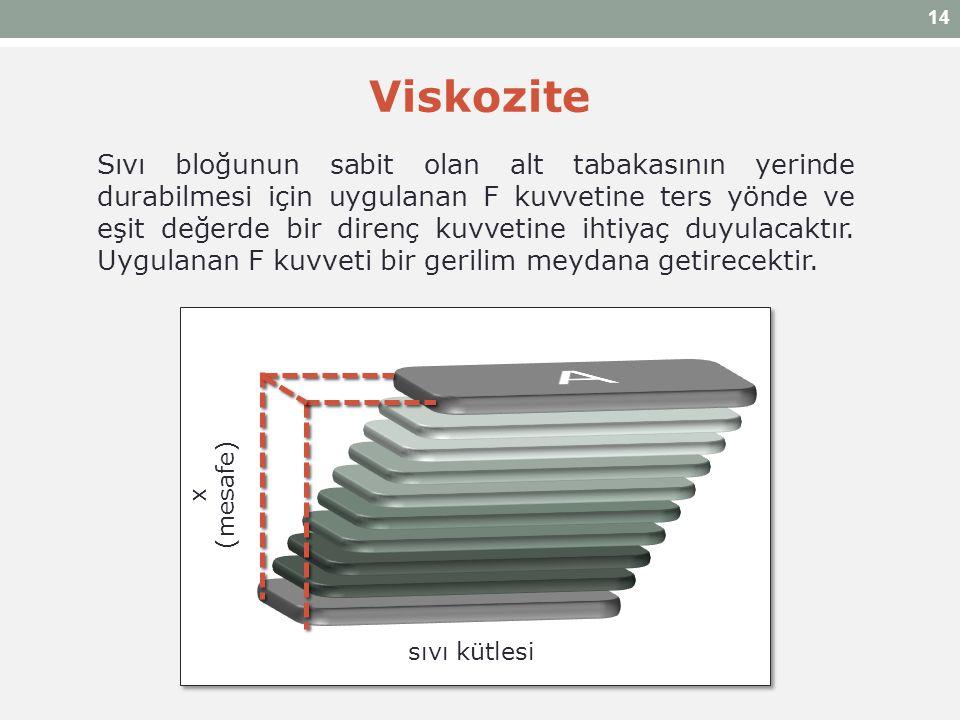 Sıvı bloğunun sabit olan alt tabakasının yerinde durabilmesi için uygulanan F kuvvetine ters yönde ve eşit değerde bir direnç kuvvetine ihtiyaç duyula
