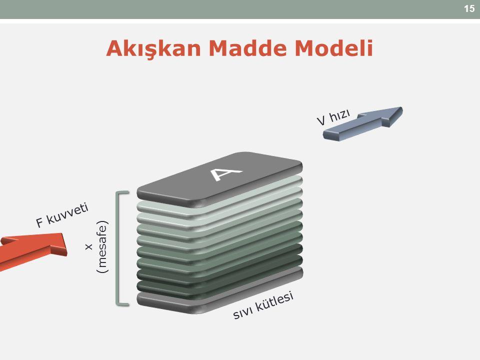 x (mesafe) sıvı kütlesi F kuvveti Akışkan Madde Modeli 15 V hızı