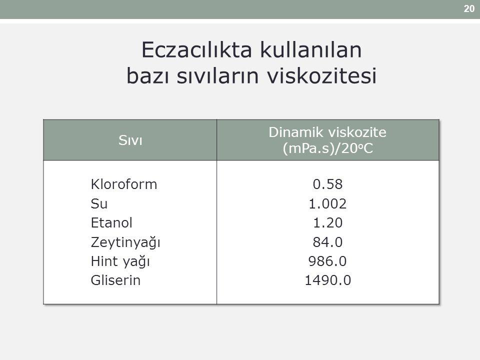 Eczacılıkta kullanılan bazı sıvıların viskozitesi 20
