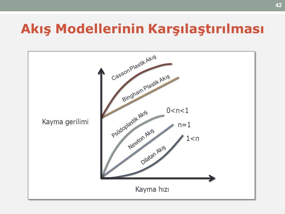 Kayma gerilimi Kayma hızı Newton Akış Psödoplastik Akış Bingham Plastik Akış Casson Plastik Akış 0<n<1 1<n n=1 Akış Modellerinin Karşılaştırılması Dil