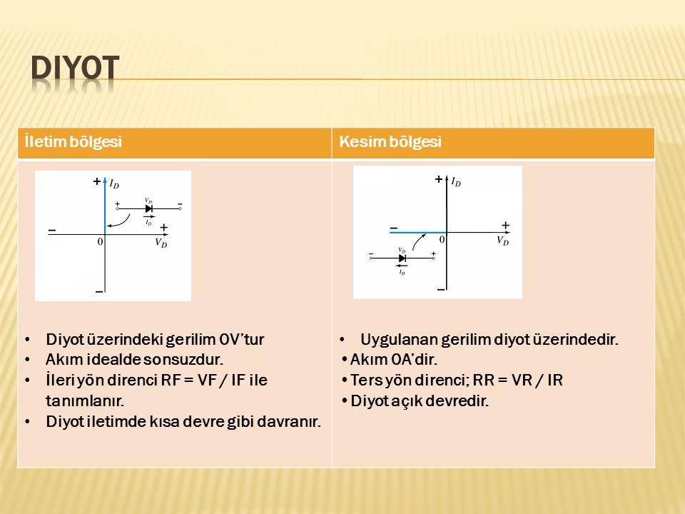 İletim bölgesiKesim bölgesi Diyot üzerindeki gerilim 0V'tur Akım idealde sonsuzdur. İleri yön direnci RF = VF / IF ile tanımlanır. Diyot iletimde kısa