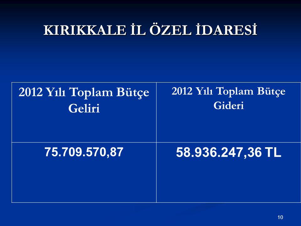 KIRIKKALE İL ÖZEL İDARESİ 10 2012 Yılı Toplam Bütçe Geliri 2012 Yılı Toplam Bütçe Gideri 75.709.570,87 58.936.247,36 TL