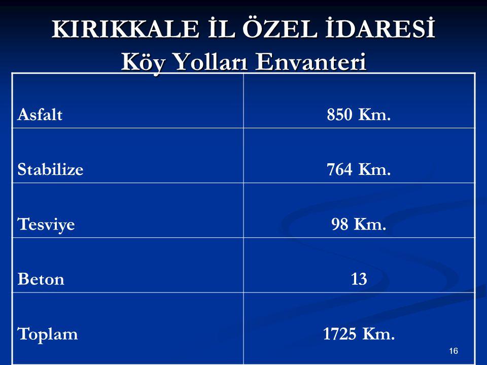 KIRIKKALE İL ÖZEL İDARESİ Köy Yolları Envanteri Asfalt1.Derece2.DereceKöy içi 769 km9 km72 km Stabilize439 km237 km88 km Tesviye1.Derece2.DereceKöy içi -98 km- Beton1.Derece2.DereceKöy içi --13 km (Kilit Parke) Toplam Yol Ağı :1.725 km 17