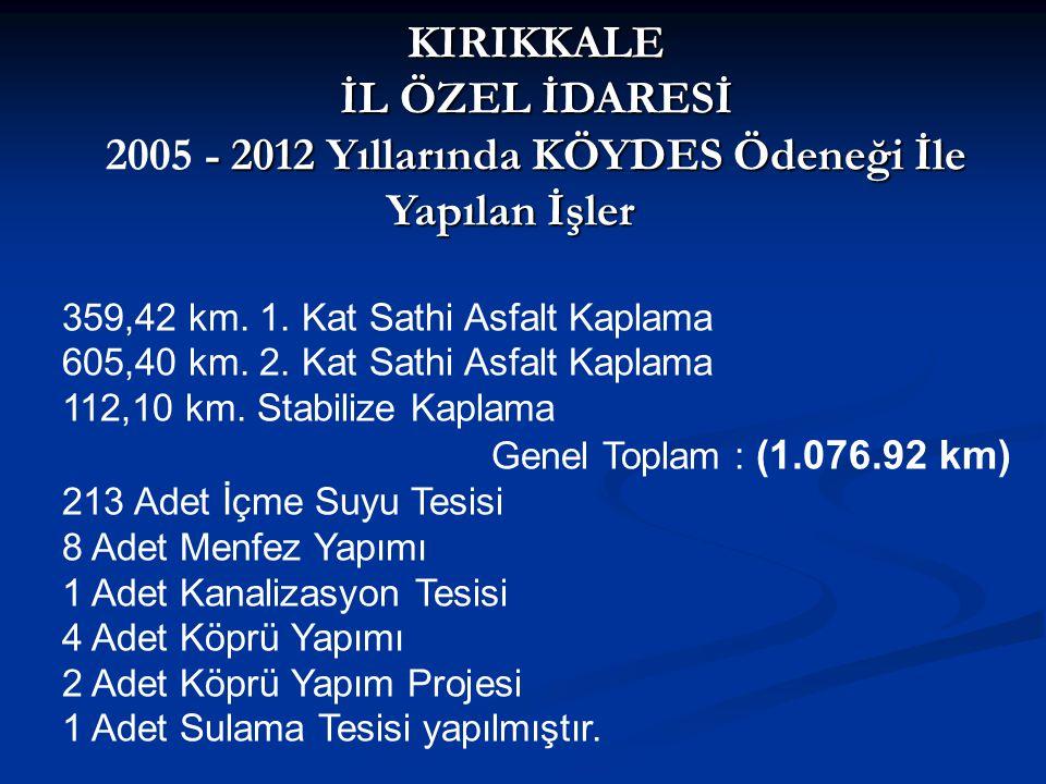 KIRIKKALE İL ÖZEL İDARESİ - 2012 Yıllarında KÖYDES Ödeneği İle Yapılan İşler 2005 - 2012 Yıllarında KÖYDES Ödeneği İle Yapılan İşler 359,42 km.