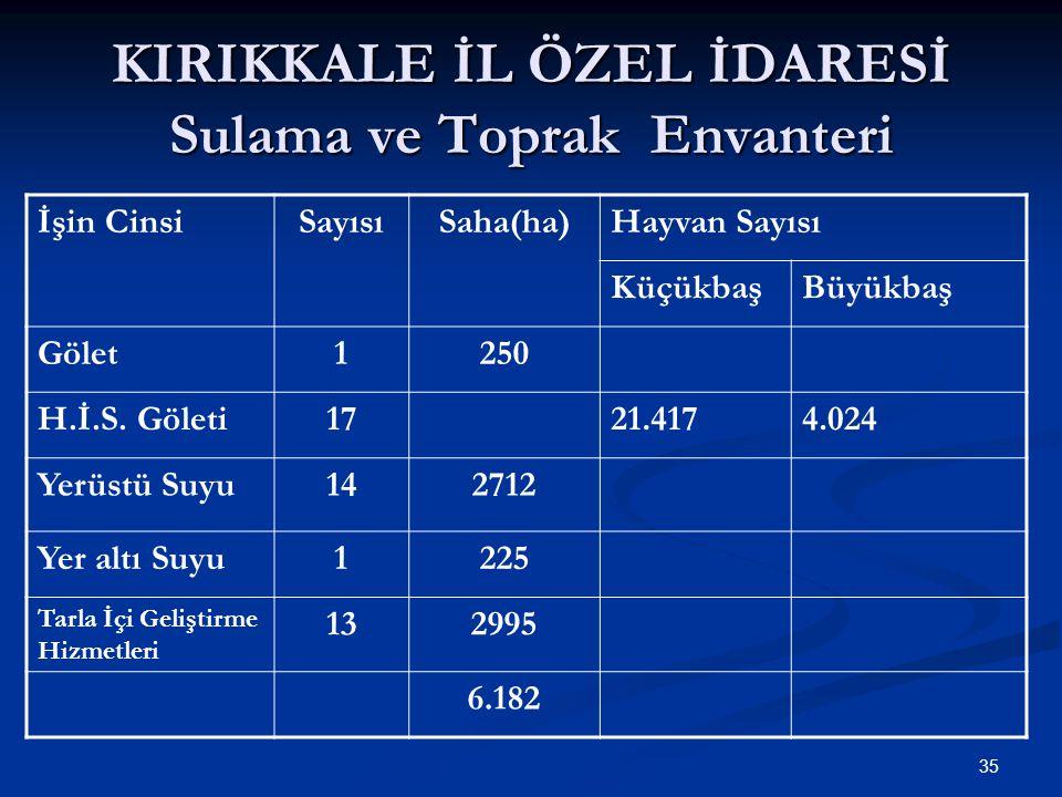 2012 Yılı Özel İdare Kaynaklı Sulama Toprak Hizmetleri 15 Köyde 51 km.
