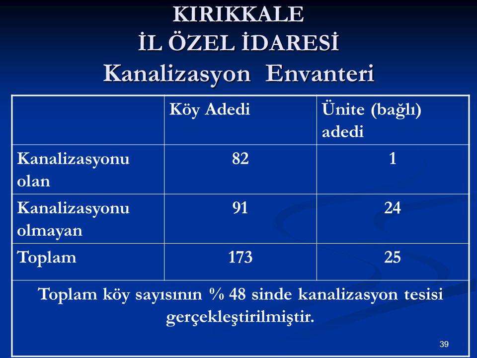 KIRIKKALE İL ÖZEL İDARESİ Kanalizasyon Envanteri Köy AdediÜnite (bağlı) adedi Kanalizasyonu olan 821 Kanalizasyonu olmayan 9124 Toplam17325 Toplam köy sayısının % 48 sinde kanalizasyon tesisi gerçekleştirilmiştir.