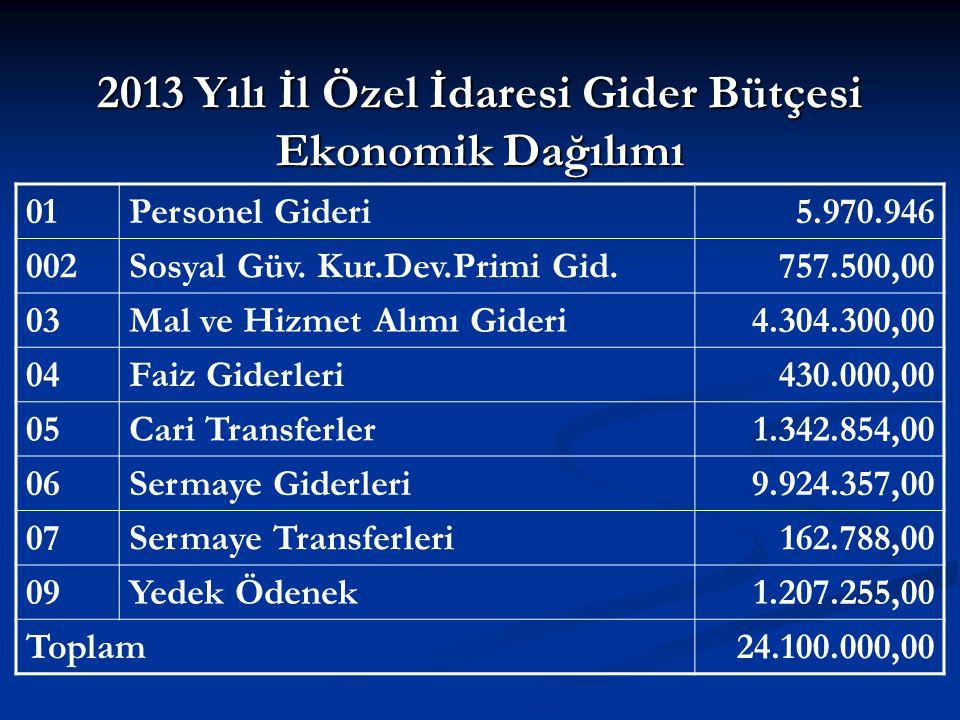 2013 Yılı İl Özel İdaresi Gider Bütçesi Ekonomik Dağılımı 01Personel Gideri5.970.946 002Sosyal Güv.