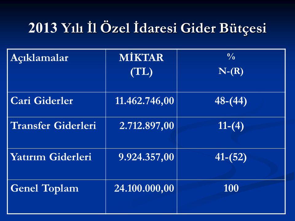 Yılı İl Özel İdaresi Gider Bütçesi 2013 Yılı İl Özel İdaresi Gider Bütçesi AçıklamalarMİKTAR (TL) % N-(R) Cari Giderler 11.462.746, 00 48-(44) Transfer Giderleri 2.712.897, 00 11-(4) Yatırım Giderleri 9.924.357, 00 41-(52) Genel Toplam 24.100.000, 00 100 7