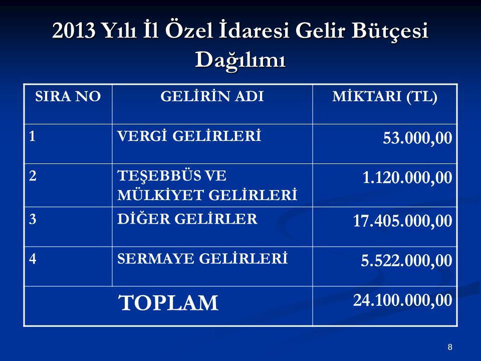 2013 Yılı İl Özel İdaresi Gelir Bütçesi Dağılımı SIRA NOGELİRİN ADIMİKTARI (TL) 1VERGİ GELİRLERİ 53.000,00 2TEŞEBBÜS VE MÜLKİYET GELİRLERİ 1.120.000,00 3DİĞER GELİRLER 17.405.000,00 4SERMAYE GELİRLERİ 5.522.000,00 TOPLAM 24.100.000,00 8