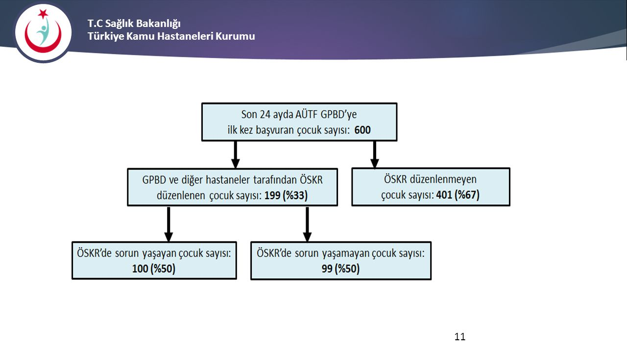 T.C Sağlık Bakanlığı Türkiye Kamu Hastaneleri Kurumu 11