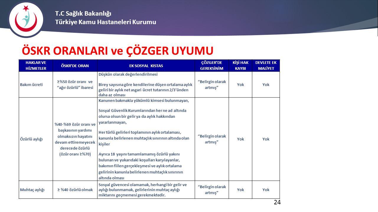 ÖSKR ORANLARI ve ÇÖZGER UYUMU T.C Sağlık Bakanlığı Türkiye Kamu Hastaneleri Kurumu 24 HAKLAR VE HİZMETLER ÖSKR'DE ORAN EK SOSYAL KISTAS ÇÖZGER'DE GERE
