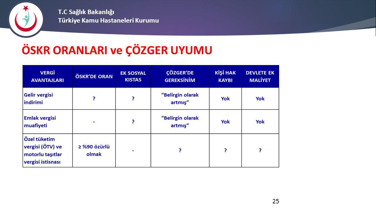 T.C Sağlık Bakanlığı Türkiye Kamu Hastaneleri Kurumu ÖSKR ORANLARI ve ÇÖZGER UYUMU 25