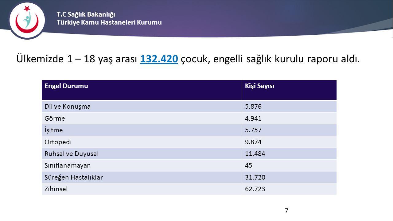 T.C Sağlık Bakanlığı Türkiye Kamu Hastaneleri Kurumu 3.