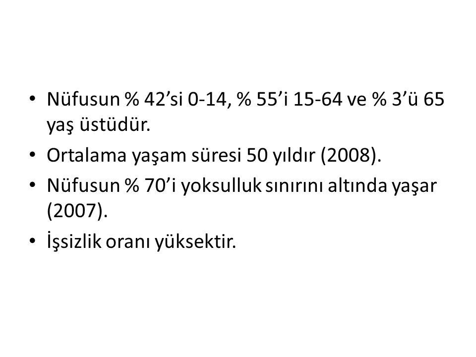 Nüfusun % 42'si 0-14, % 55'i 15-64 ve % 3'ü 65 yaş üstüdür.