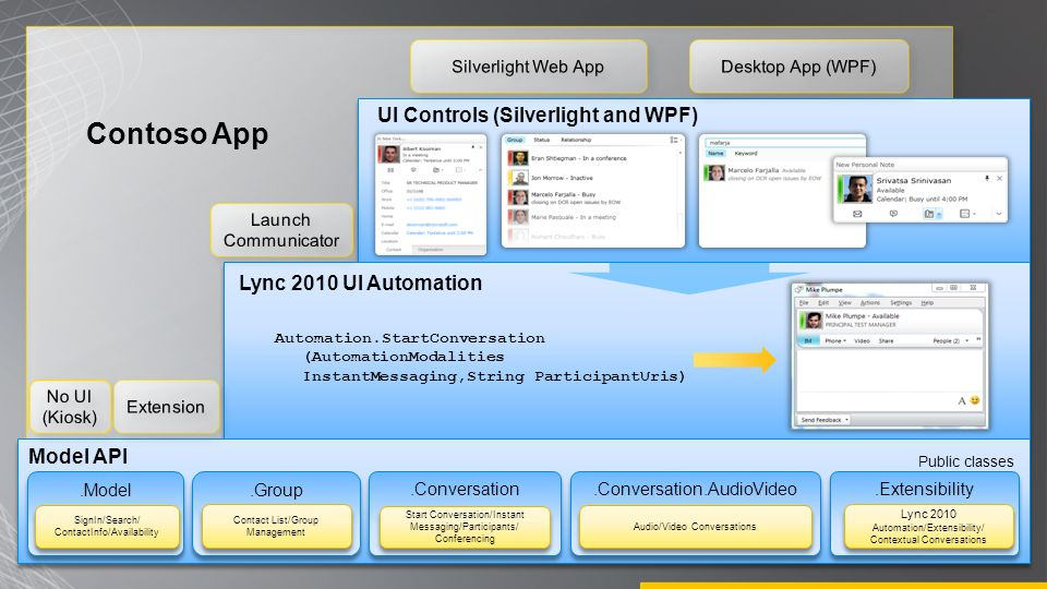 Contoso App Automation.StartConversation (AutomationModalities InstantMessaging,String ParticipantUris).Model SignIn/Search/ ContactInfo/Availability.Group Contact List/Group Management.Conversation Start Conversation/Instant Messaging/Participants/ Conferencing.Extensibility Lync 2010 Automation/Extensibility/ Contextual Conversations.Conversation.AudioVideo Audio/Video Conversations Public classes Model API UI Controls (Silverlight and WPF) Lync 2010 UI Automation