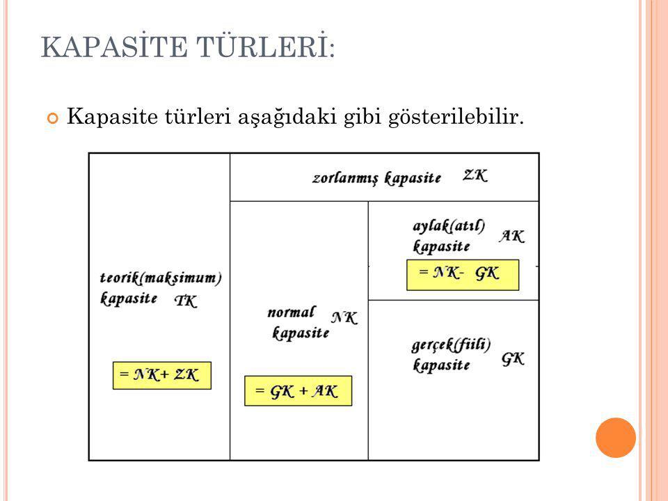 Kapasite türleri aşağıdaki gibi gösterilebilir. KAPASİTE TÜRLERİ: