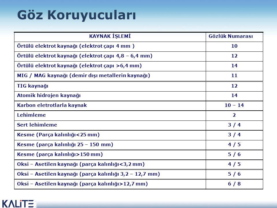 6 / 8Oksi – Asetilen kaynağı (parça kalınlığı>12,7 mm) 5 / 6Oksi – Asetilen kaynağı (parça kalınlığı 3,2 – 12,7 mm) 4 / 5Oksi – Asetilen kaynağı (parça kalınlığı<3,2 mm) 5 / 6Kesme (parça kalınlığı>150 mm) 4 / 5Kesme (parça kalınlığı 25 – 150 mm) 3 / 4Kesme (Parça kalınlığı<25 mm) 3 / 4Sert lehimleme 2Lehimleme 10 – 14Karbon eletrotlarla kaynak 14Atomik hidrojen kaynağı 12TIG kaynağı 11MIG / MAG kaynağı (demir dışı metallerin kaynağı) 14Örtülü elektrot kaynağı (elektrot çapı >6,4 mm) 12Örtülü elektrot kaynağı (elektrot çapı 4,8 – 6,4 mm) 10Örtülü elektrot kaynağı (elektrot çapı 4 mm ) Gözlük NumarasıKAYNAK İŞLEMİ Göz Koruyucuları