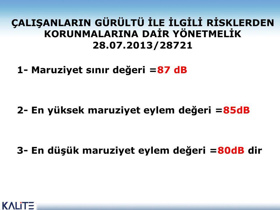 ÇALIŞANLARIN GÜRÜLTÜ İLE İLGİLİ RİSKLERDEN KORUNMALARINA DAİR YÖNETMELİK 28.07.2013/28721 1- Maruziyet sınır değeri =87 dB 2- En yüksek maruziyet eyle