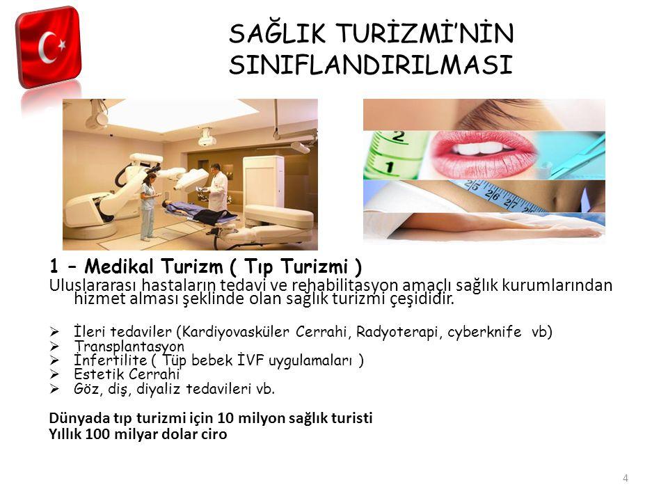 SAĞLIK TURİZMİ İSTATİSTİKLERİ * Sağlık Turistlerinin Kamu ve Özel Hastanelerde Tedavi Olma Oranları,