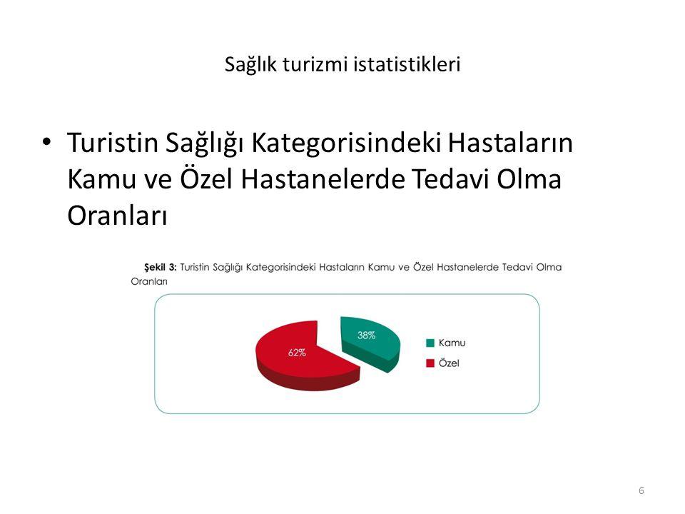 EGE Bölgesinde Medikal Turizm 2012 Toplam hasta Sayısı 262.000 İzmir hasta sayısı 14.000 Oran: Tahmini %5,5 İzmir.