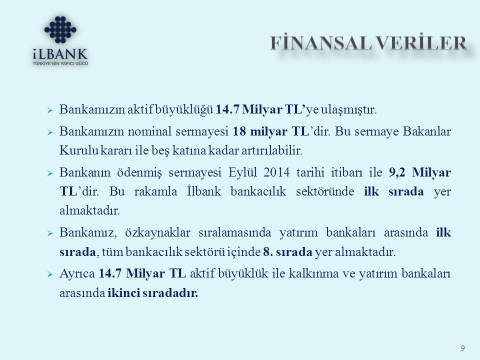  5779 Sayılı İl Özel İdarelerine ve Belediyelere Pay Verilmesi Hakkında Kanun gereğince Bankamız yalnızca 2013 yılında yerel yönetimlere 20 Milyar TL'nin üzerinde tahakkuk gerçekleştirmiş ve yerel yönetimlerin pay dağıtımında aracılık etmiştir.