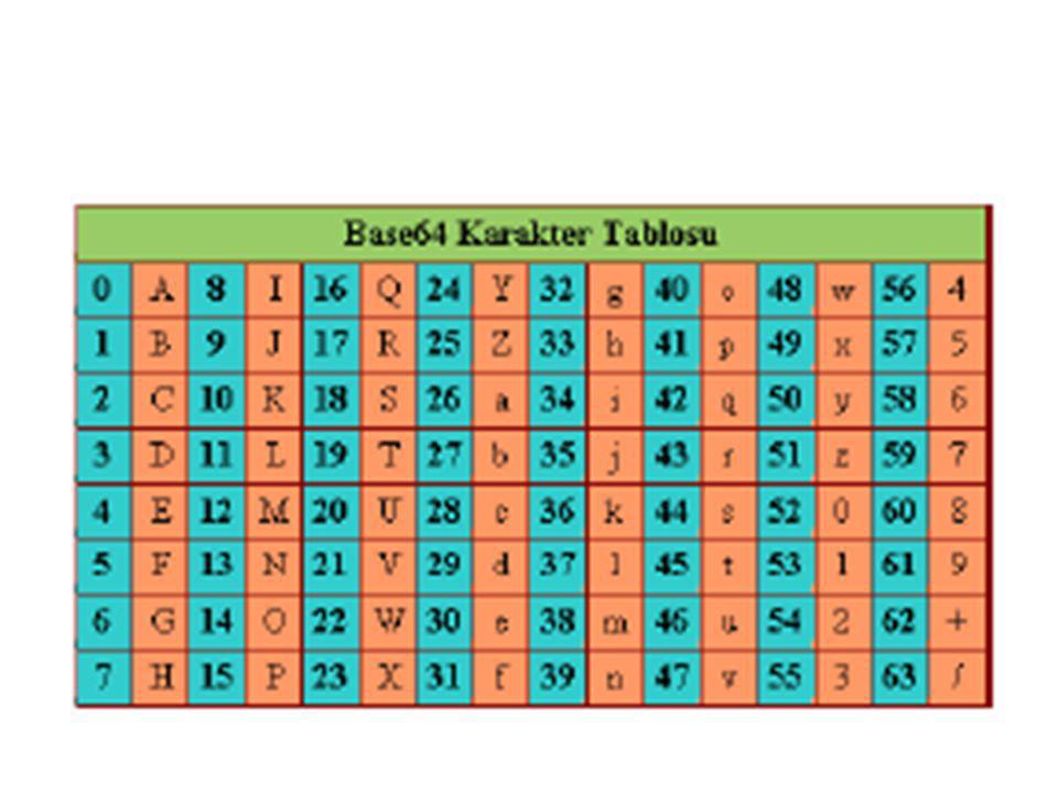 Base64 Kodlama Base64 kodlamada öncelikle yapılması gereken şey; veriyi 3 er karakterlik bloklara ayırmaktır.